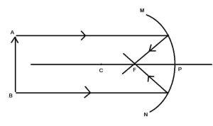 प्रकाश का परावर्तन समतल दर्पण गोलीय दर्पण