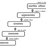अधिगम के सिद्धांत तथा नियम law and theories of learning