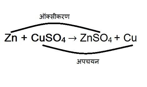 रासायनिक अभिक्रिया के प्रकार Types of Chemical Reation Hindi