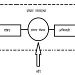 संचार व्यवस्था की महत्वपूर्ण शब्दावली (Important Terminology of Communication Hindi)