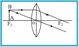 प्रकाश का अपवर्तन (Refraction of light in hindi) तथा लेंस