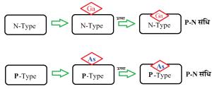 P-N Junction in hindi, P-N संधि, विसरण विधि, Diffusion Method in Hindi, वाष्प निक्षेपित विधि, Vapour Deposited Method in hindi, विसरण धारा, अपवहन धारा, Diffusion current in hindi, Drift current in hindi