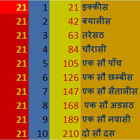 Tablet of 21 in Hindi, 21 की तालिका, 21 का पहाड़ा, 21 ka Pahada, इक्कीस का पहाड़ा कैसे लिखे,