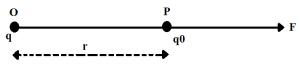 electric field in hindi